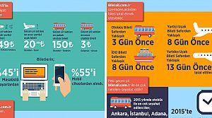 Tatil için İstanbulluların gözdesi İzmir