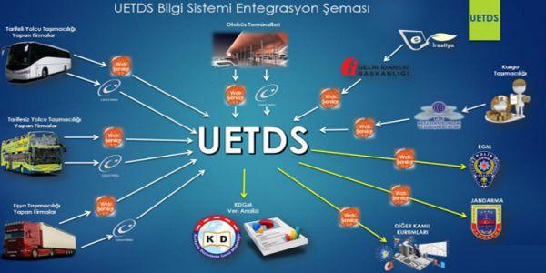 U-ETDS ve Sayısal Takograf Ertelendi
